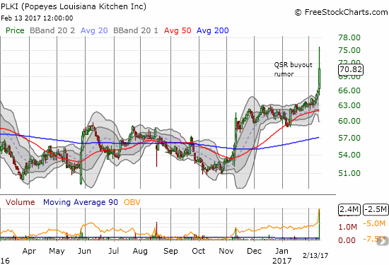 Popeyes Louisiana Kitchen, Inc. (PLKI) broke out to a new all-time high on buyout rumors.