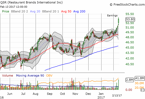 Restaurant Brands International Inc. (QSR) soared to a fresh all-time high on strong post-earnings buying interest.