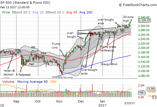 The S&P 500 is ramping along its outermost upper-Bollinger Band.