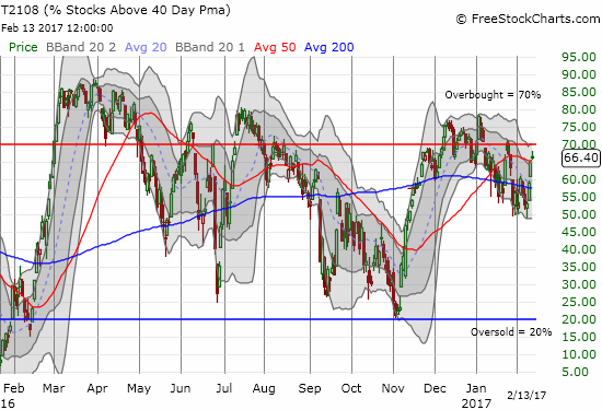 AT40 (T2108) broke out from the short-term downtrend but did not quite reach overbought levels.