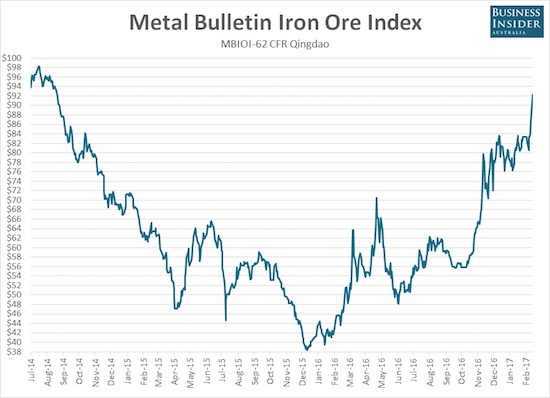 The price of iron ore kicked into a higher gear yet again. The red one has defied the odds and gravity by overcoming one blow-off top after another....