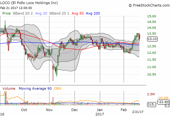 El Pollo Loco (LOCO) drops 2.2% on average volumes as traders express disappointment at being left behind by QSR.