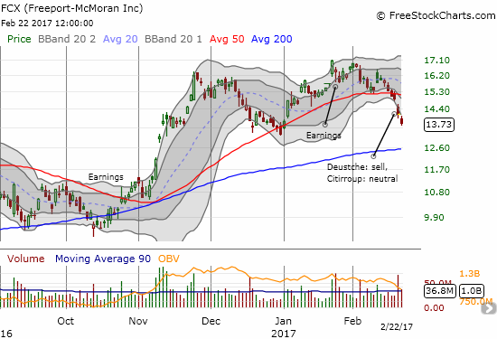 Thanks to poor analyst ratings, Freeport-McMoran (FCX) made a bearish break below 50DMA support on high selling volume.