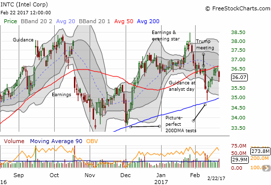 You can't make this stuff up: Intel (INTC) experiences picture-perfect rejection at 50DMA resistance. Fortunately, the 200DMA still points up and to the right...