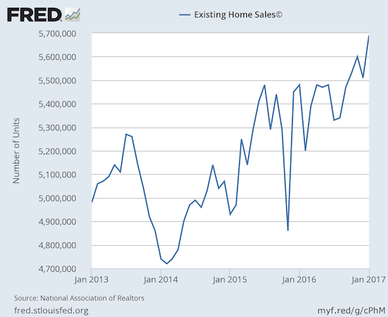 Existing home sales extended the steep uptrend from early 2014 in impressive fashion.
