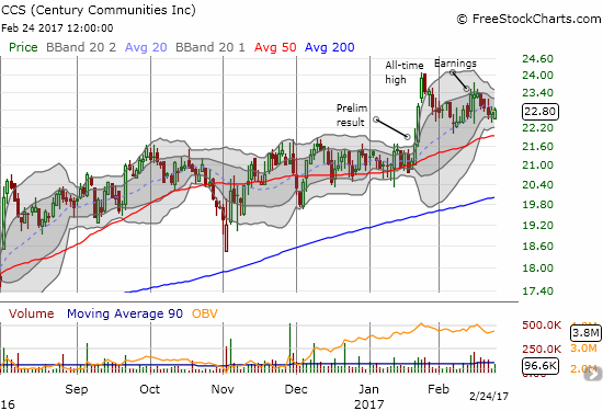 """Century Communities (CCS) continues to follow its 50-day moving average. So is it """"resting"""" before the next push to all-time highs...?"""