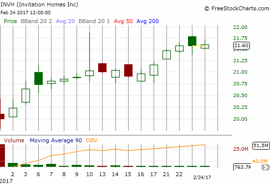 Invitation Homes (INVH) is off to a great start: an 8% gain since its first close as a publicly traded company.