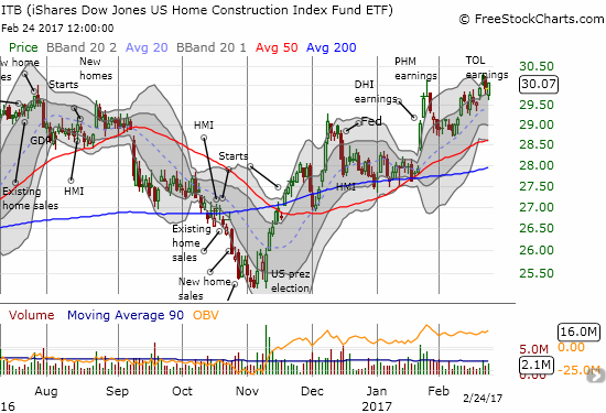 Trading volume in the iShares US Home Construction (ITB) fell off in February as it recovered from a brief pullback.