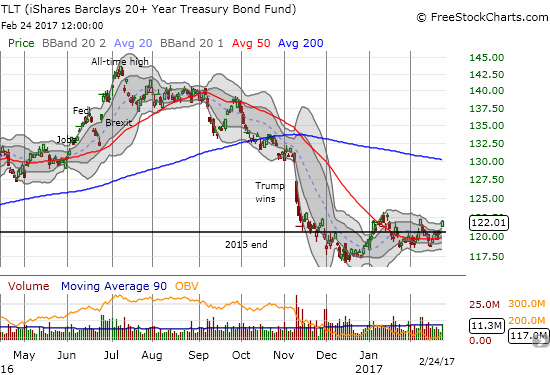 The iShares 20+ Year Treasury Bond (TLT) looks like it is consolidating in 2017. Can TLT break out to the upside despite the prospects for higher rates from the Fed?