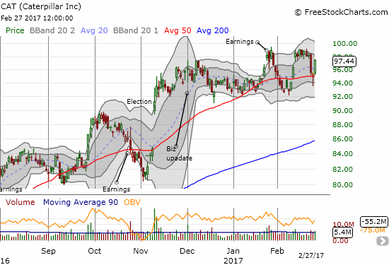 Double-top or unfolding trading range? Caterpillar (CAT) is swinging from sentiment to sentiment.