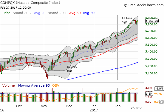 The NASDAQ (QQQ) also fought off slight selling pressure to bounce off the its first upper-Bollinger Band (BB). The upward trending channel persists.