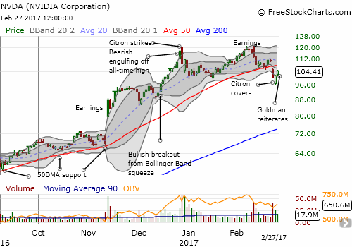 NVIDIA (NVDA) is trying to recover from a bearish 50DMA breakdown that confirmed the double-top formed between December and February.