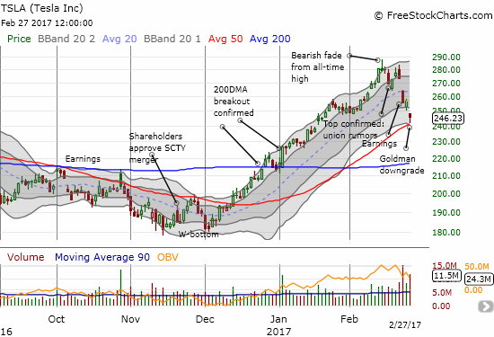 Tesla (TSLA) fought and held at 50DMA support. The next steps from here will be very critical and will distinctly divide TSLA from more bearish momentum and a bullish start to a recovery.