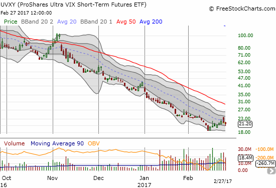 ProShares Ultra VIX Short-Term Futures (UVXY) is experiencing what is now a very rare rally. I am betting the downward trending 20DMA will hold as resistance once again.