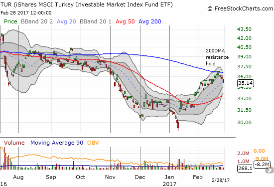The iShares MSCI Turkey (TUR) carved out a bottom in January but recently got rejected by downward trending resistance at its 200DMA.