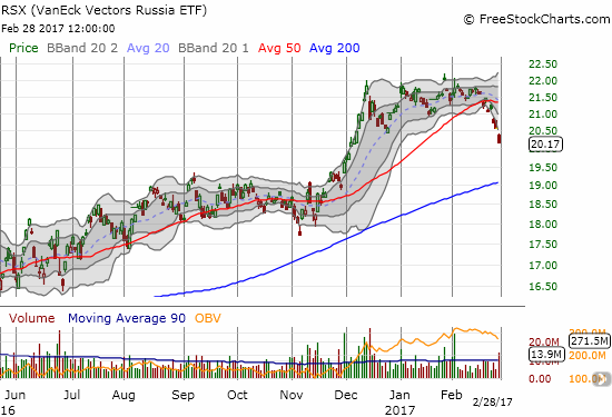 The VanEck Vectors Russia ETF (RSX) has confirmed a breakdown from 50DMA support.