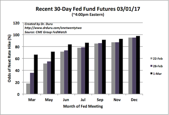 The odds for a March rate hike surged dramatically.