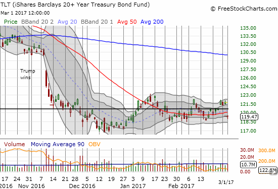 The iShares 20+ Year Treasury Bond (TLT) finds itself below its 50DMA once again. Will it break through the bottom of its recent trading range this time?