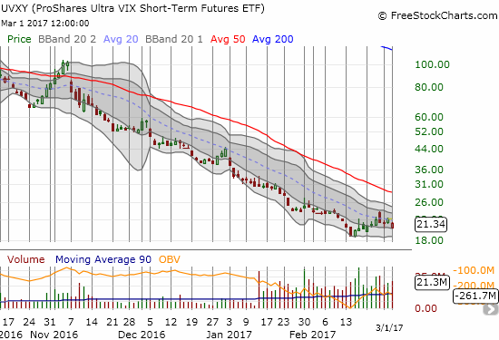 Is the ProShares Ultra VIX Short-Term Futures (UVXY) starting to stabilize?!
