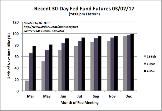The market's implied odds for the timing of the next rate hike jumped popped higher again. The 77.5% chance is close enough to certain with 2 weeks to go until meeting time.