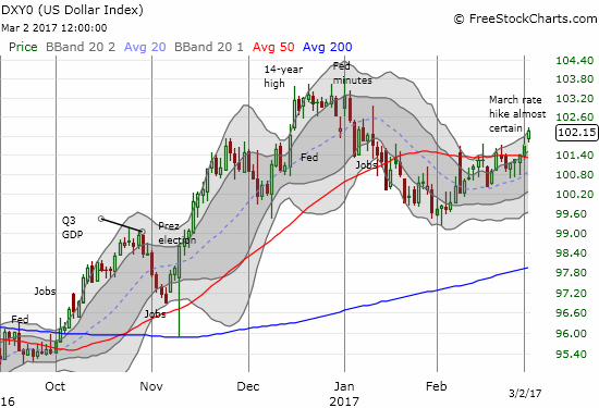 The U.S. dollar index confirmed its 50DMA breakout with convincingly follow-through.