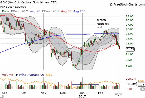 The VanEck Vectors Gold Miners ETF (GDX) broke down below 50DMA support and returned to bearish territory.