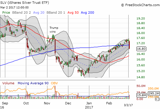 The iShares Silver Trust (SLV) ended its upward momentum from the December lows.