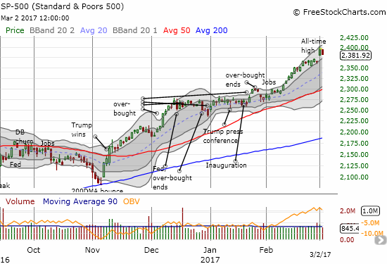 The S&P 500 (SPY) lost all its incremental gains from the previous day's bullish breakout.