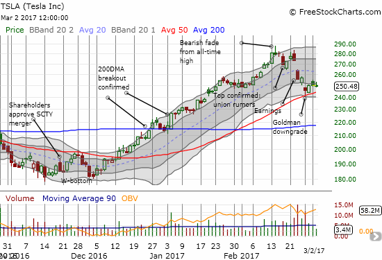 Tesla (TSLA) is healing. Perhaps another bounce off 50DMA support will give buyers more confidence. Watch out if the 50DMA gives way...