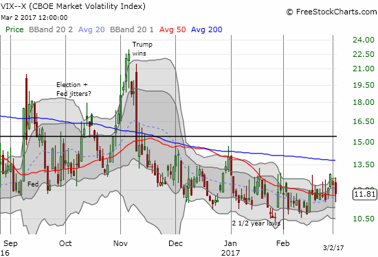 Somehow, the day's decline in the stock market did not motivate a rush into VIX products!