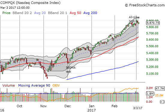The NASDAQ (QQQ) essentially reversed its latest breakout, but the tech-laden index sits comfortably within a strong uptrend.