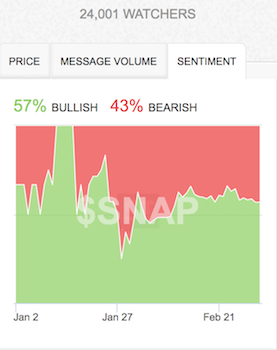 Sentiment may be firming for SNAP as traders flip back to bullish tidings.