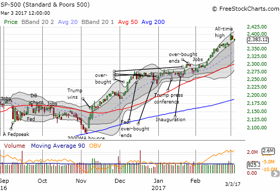 The S&P 500 (SPY) barely preserved its latest breakout.