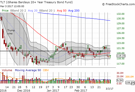 The iShares 20+ Year Treasury Bond (TLT) found firm support at the bottom of its current trading range. Yet, TLT remains below its 50DMA.