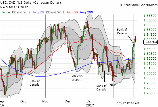 USD/CAD soared in the past week with a very bullish breakout above 50 and 200DMA resistance. Is that momentum coming to an end?