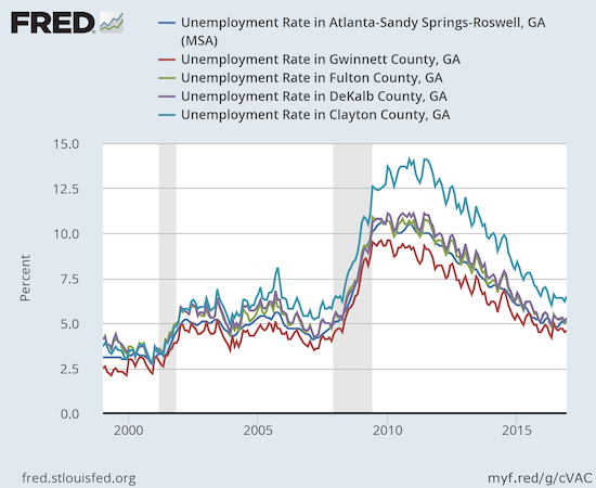 Unemployment in the various counties of the Atlanta metro area has yet to achieve pre-recession lows.