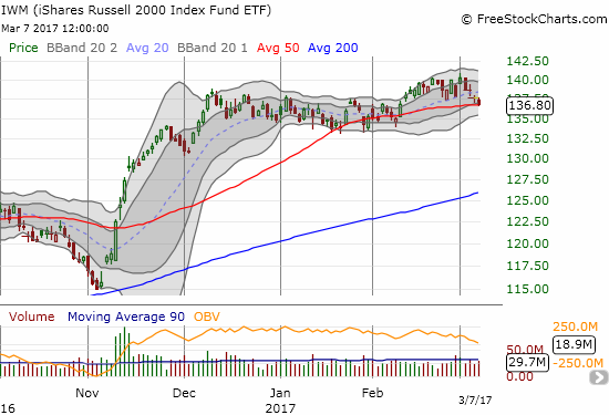 The iShares Russell 2000 (IWM) closed right on top of 50DMA support.