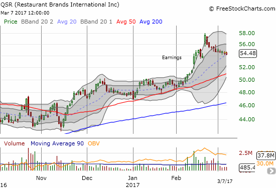 Restaurant Brands International Inc. (QSR) is potentially setting up for its next leg higher as it gently kisses 20DMA support.