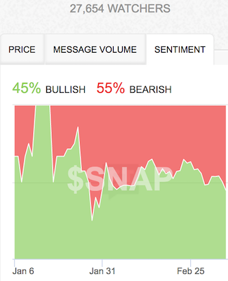 Sentiment continued to chase price as bearish sentiment jumped from 50% to 55%.