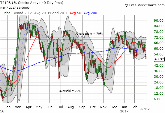 AT40 (T2108) close at a level last seen shortly after the November U.S. Presidential election.