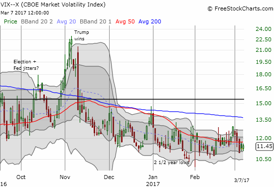 The volatility index (VIX) gained 1.9% on the day as it barely acknowledged any stress on the day.