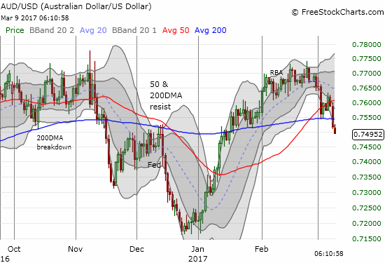 The U.S. dollar punched the Australian dollar, an important commodity currency, through 200DMA support.