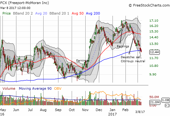 Freeport McMoran (FCX) broke down below 200DMA support as it continued to tumble through its downward trending lower-Bollinger Band (BB) channel.