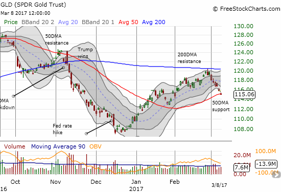 The SPDR Gold Shares (GLD) gapped down and broke down below 50DMA support for a 0.6% loss.