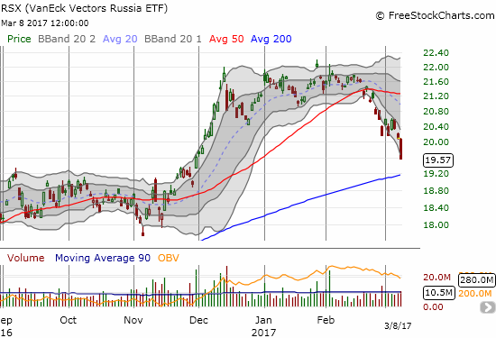 The VanEck Vectors Russia ETF (RSX) dropped 2.5% as selling extended the 50DMA breakdown