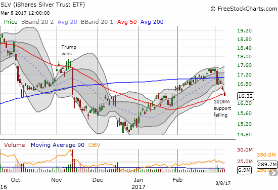 The iShares Silver Trust (SLV) accompanied GLD in breaking 50DMA support.