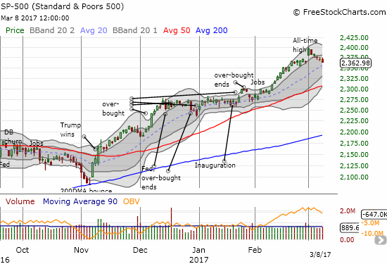 The S&P 500 (SPY) fell a mere 0.2% and once again stopped short of triggering a bearish trading call.