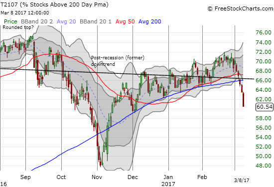 AT200  (T2107) plunged to a new three-month low and confirmed the end of its post-election uptrend.