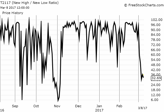 The New High / New Low ratio (T2117) has taken a sudden and abrupt turn for the worse: its lowest point yet since the aftermath of November's presidential election.