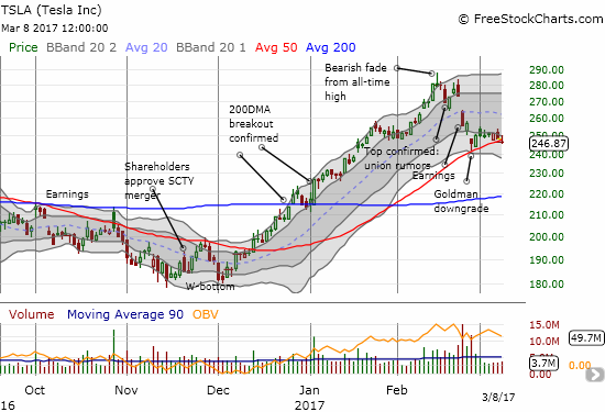 Tesla (TSLA) closed below 50DMA support for the first time since last December.